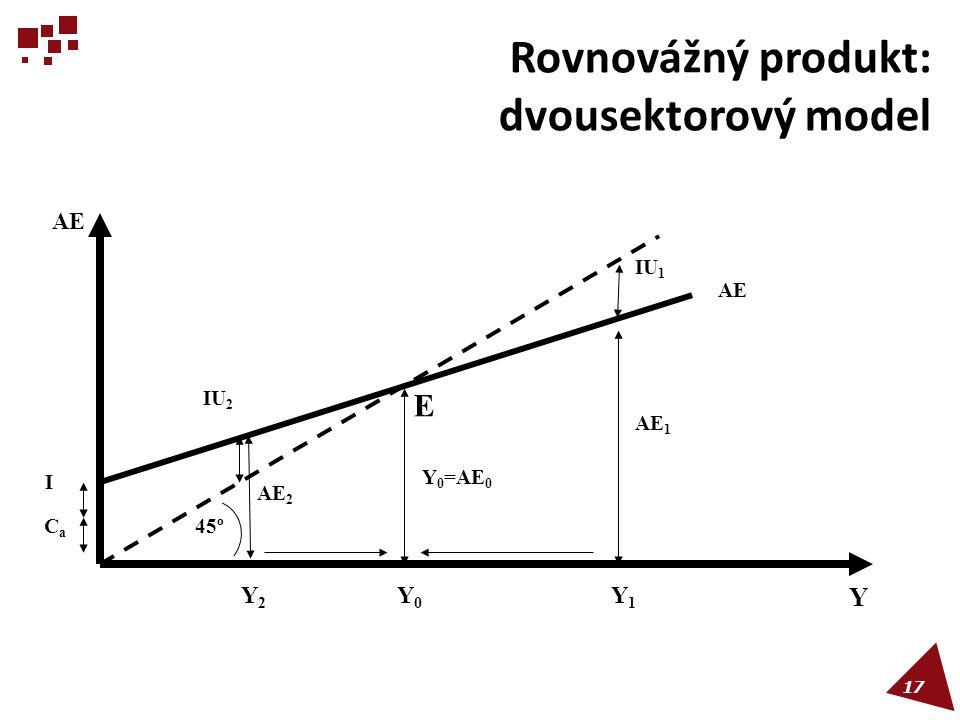 Rovnovážný produkt: dvousektorový model E Y0Y0 45º AE Y Y1Y1 Y2Y2 IU 2 CaCa IU 1 I AE 2 Y 0 =AE 0 AE 1 17
