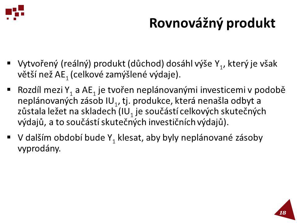 Rovnovážný produkt  Vytvořený (reálný) produkt (důchod) dosáhl výše Y 1, který je však větší než AE 1 (celkové zamýšlené výdaje).  Rozdíl mezi Y 1 a