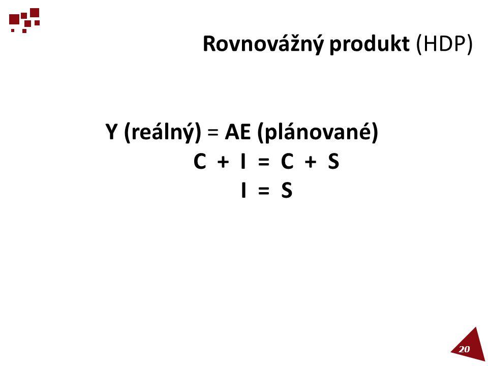 Rovnovážný produkt (HDP) Y (reálný) = AE (plánované) C + I = C + S I = S 20