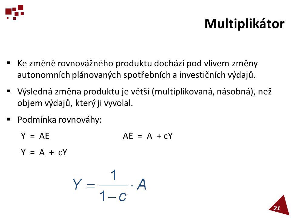 Multiplikátor  Ke změně rovnovážného produktu dochází pod vlivem změny autonomních plánovaných spotřebních a investičních výdajů.  Výsledná změna pr
