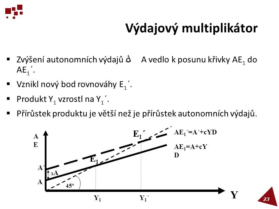 Výdajový multiplikátor  Zvýšení autonomních výdajů o A vedlo k posunu křivky AE 1 do AE 1 ´.  Vznikl nový bod rovnováhy E 1 ´.  Produkt Y 1 vzrostl