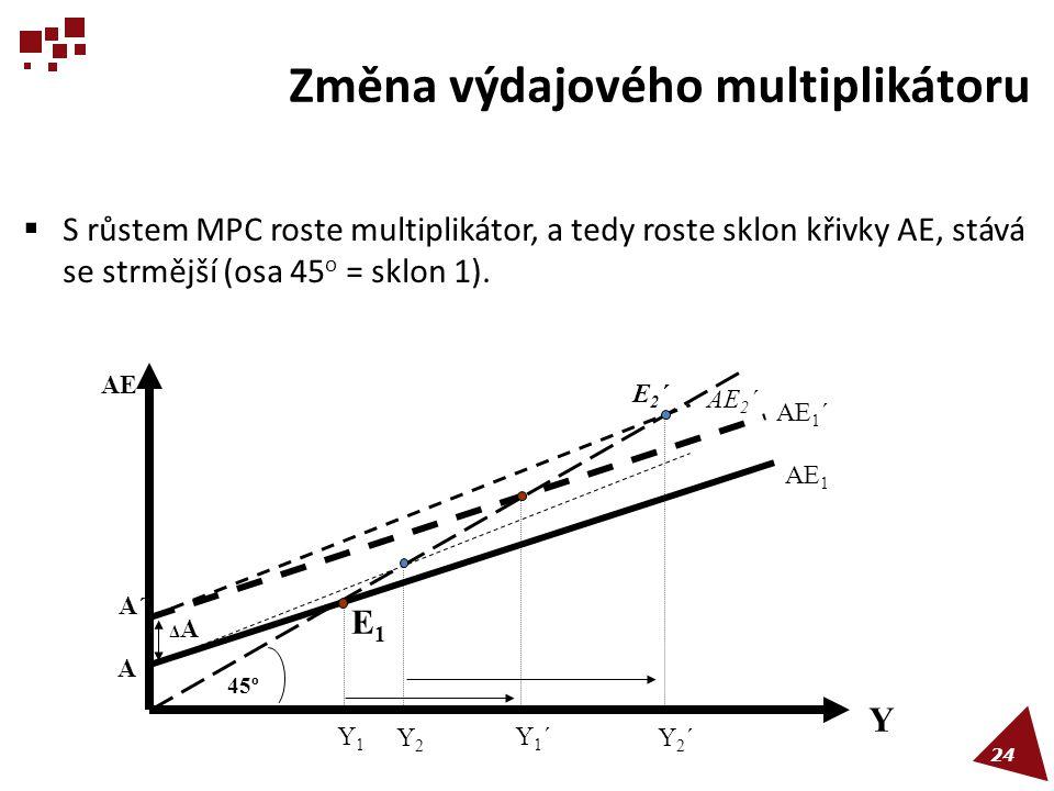 Změna výdajového multiplikátoru  S růstem MPC roste multiplikátor, a tedy roste sklon křivky AE, stává se strmější (osa 45 o = sklon 1). 45º AE 1 AE