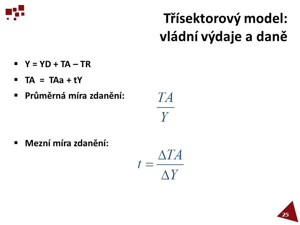 Třísektorový model: vládní výdaje a daně  Y = YD + TA – TR  TA = TAa + tY  Průměrná míra zdanění:  Mezní míra zdanění: 25