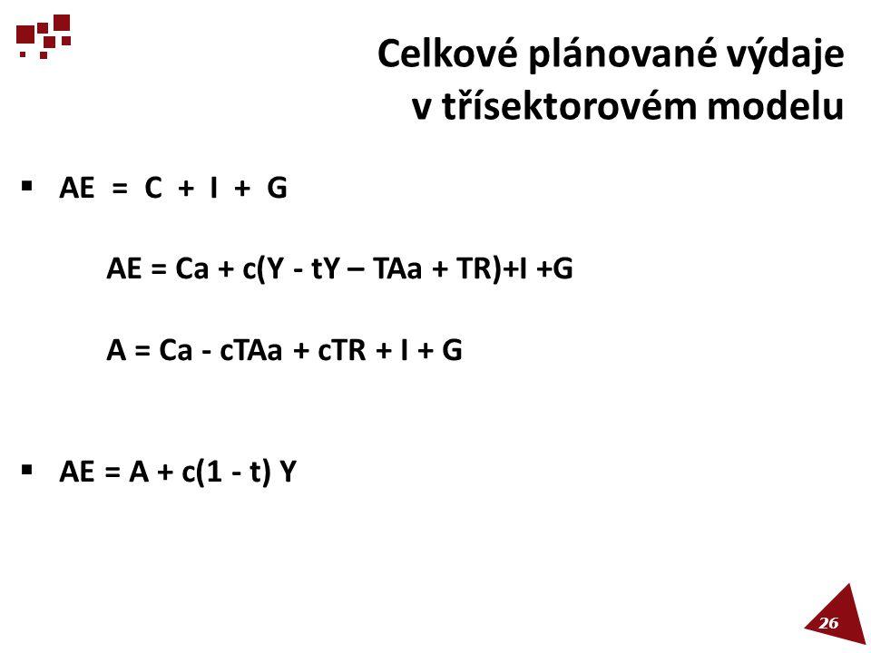 Celkové plánované výdaje v třísektorovém modelu  AE = C + I + G AE = Ca + c(Y - tY – TAa + TR)+I +G A = Ca - cTAa + cTR + I + G  AE = A + c(1 - t) Y