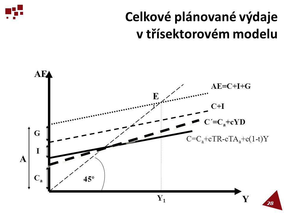 Celkové plánované výdaje v třísektorovém modelu 45º AE I G A E1E1 Y1Y1 CaCa Y C=C a +cTR-cTA a +c(1-t)Y C´=C a +cYD C+I AE=C+I+G 28