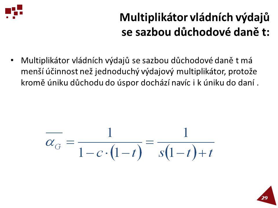 Multiplikátor vládních výdajů se sazbou důchodové daně t: • Multiplikátor vládních výdajů se sazbou důchodové daně t má menší účinnost než jednoduchý