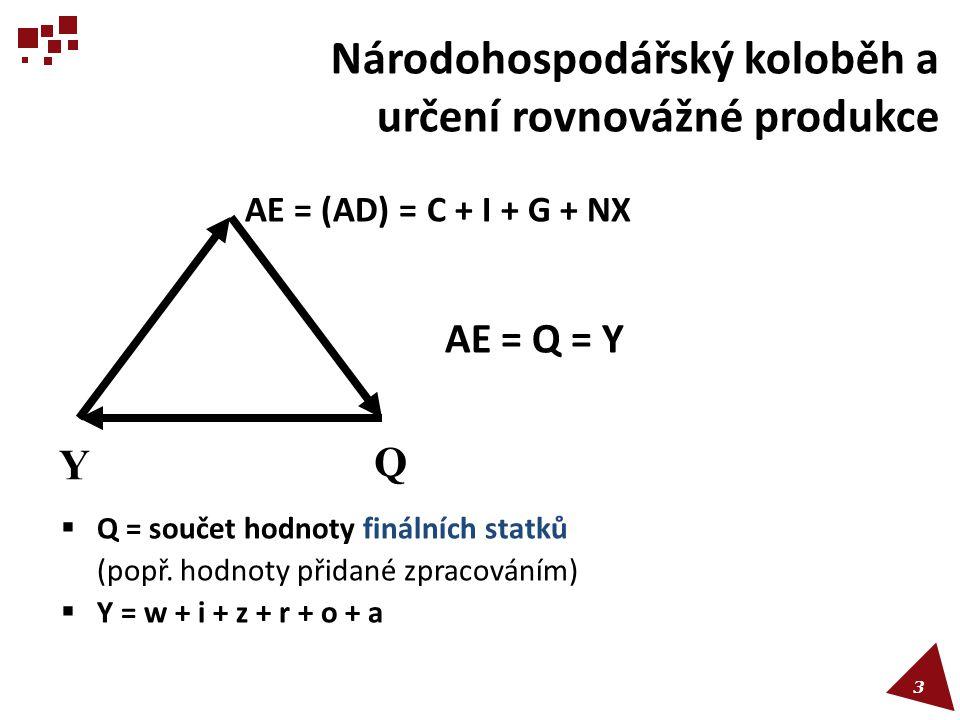 Národohospodářský koloběh a určení rovnovážné produkce AE = (AD) = C + I + G + NX AE = Q = Y  Q = součet hodnoty finálních statků (popř. hodnoty přid