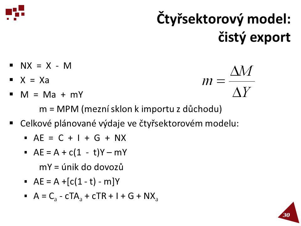 Čtyřsektorový model: čistý export  NX = X - M  X = Xa  M = Ma + mY m = MPM (mezní sklon k importu z důchodu)  Celkové plánované výdaje ve čtyřsekt