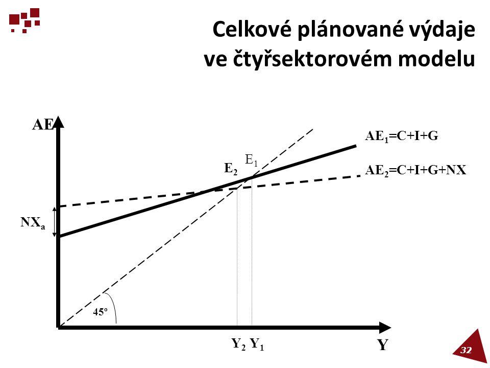 Celkové plánované výdaje ve čtyřsektorovém modelu 45º AE AE 2 =C+I+G+NX AE 1 =C+I+G Y Y1Y1 Y2Y2 NX a E1E1 E2E2 32