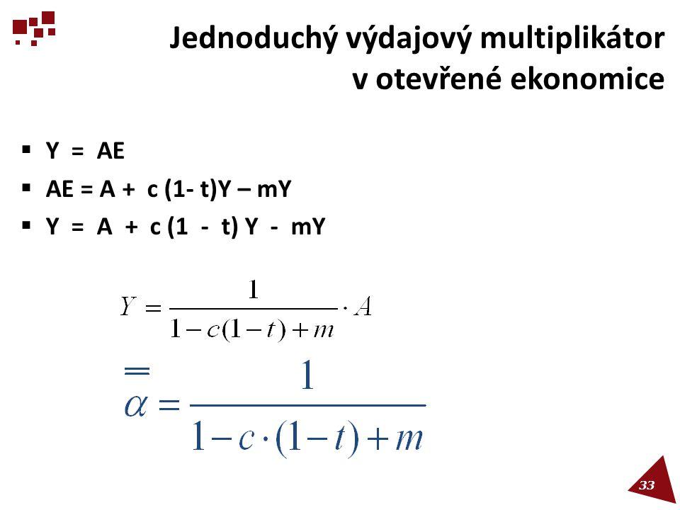 Jednoduchý výdajový multiplikátor v otevřené ekonomice  Y = AE  AE = A + c (1- t)Y – mY  Y = A + c (1 - t) Y - mY 33