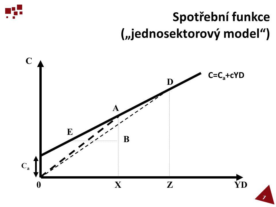 Spotřební a úsporová funkce E YD 1 45º C´ C=C a +cYD YD C YD 2 YD 3 S3S3 CaCa S2S2 YD 1 YD S YD 2 YD 3 S3S3 -S a S´ S=-S a +sYD S2S2 8