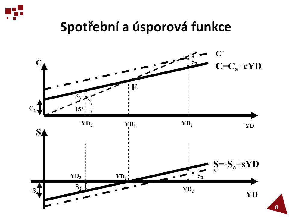 Spotřební a úsporová funkce  Spotřební funkce:  Osa kvadrantu (linie pod úhlem 45 o ) slouží k situace, kdy YD = C.