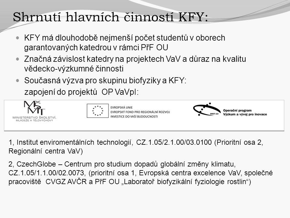 Shrnutí hlavních činností KFY:  KFY má dlouhodobě nejmenší počet studentů v oborech garantovaných katedrou v rámci PřF OU  Značná závislost katedry