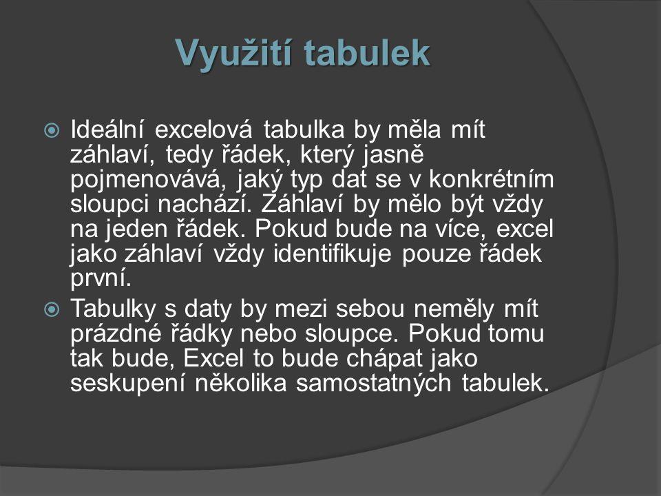 Využití tabulek  Ideální excelová tabulka by měla mít záhlaví, tedy řádek, který jasně pojmenovává, jaký typ dat se v konkrétním sloupci nachází. Záh