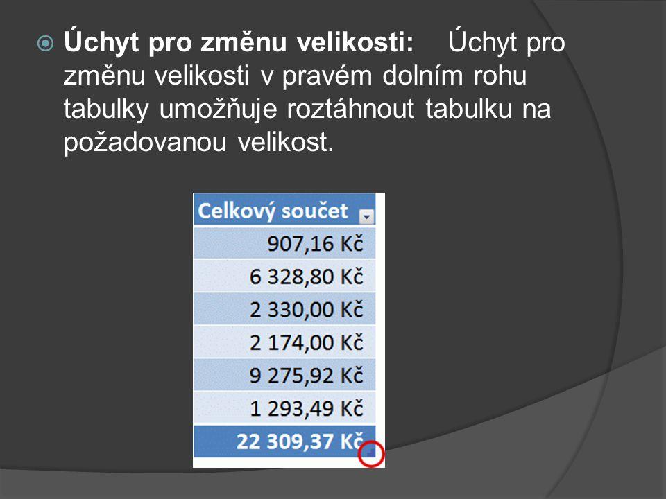  Úchyt pro změnu velikosti: Úchyt pro změnu velikosti v pravém dolním rohu tabulky umožňuje roztáhnout tabulku na požadovanou velikost.