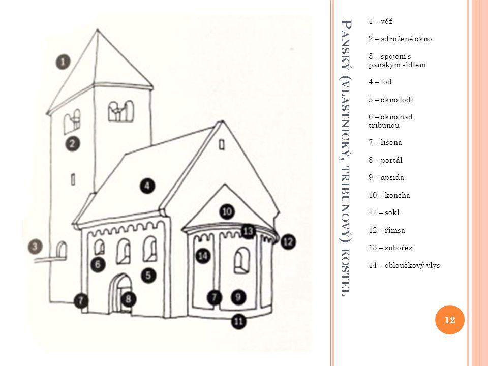 P ANSKÝ ( VLASTNICKÝ, TRIBUNOVÝ ) KOSTEL 1 – věž 2 – sdružené okno 3 – spojení s panským sídlem 4 – loď 5 – okno lodi 6 – okno nad tribunou 7 – lisena