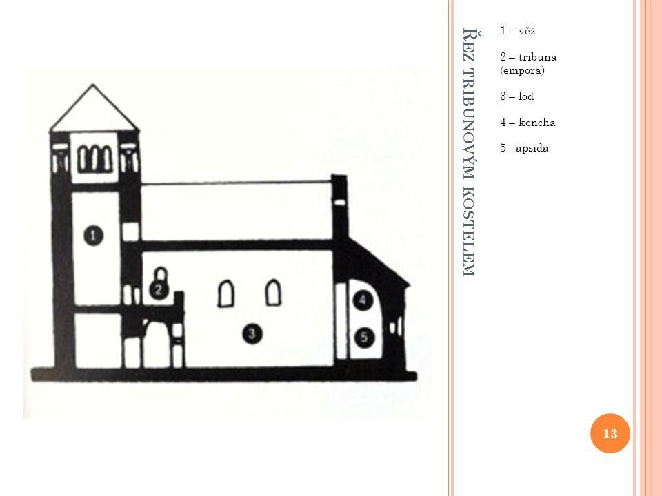 Ř EZ TRIBUNOVÝM KOSTELEM 1 – věž 2 – tribuna (empora) 3 – loď 4 – koncha 5 - apsida 13