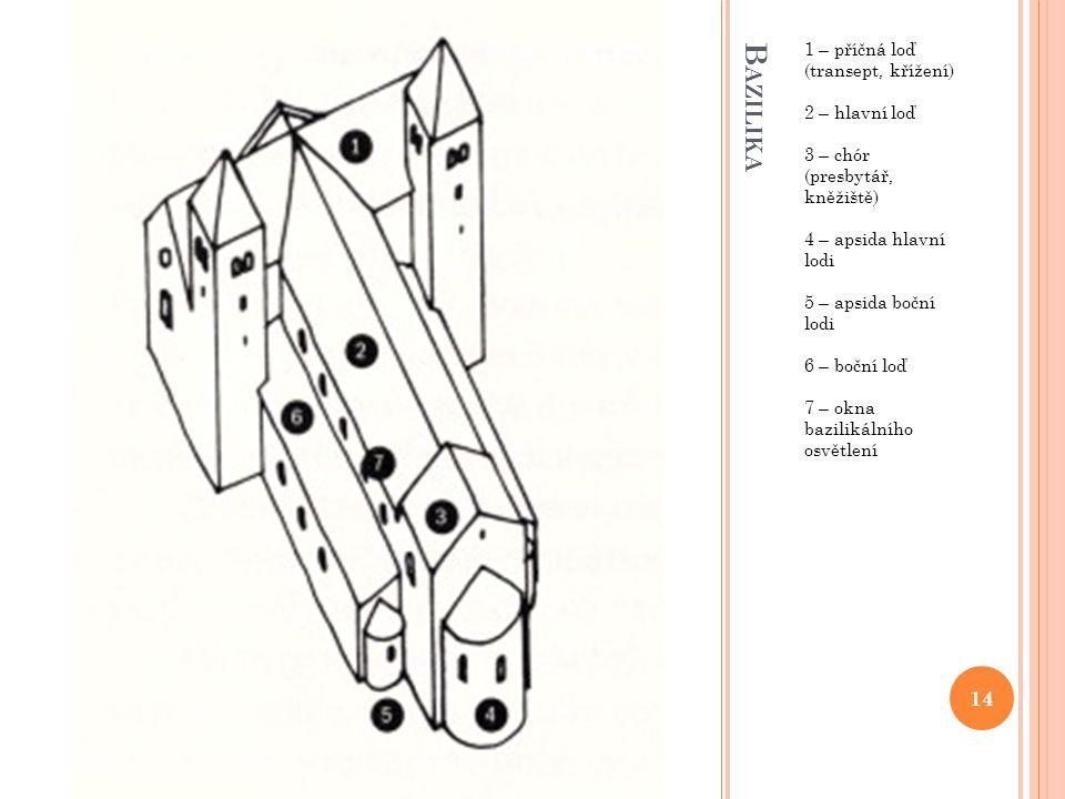 B AZILIKA 1 – příčná loď (transept, křížení) 2 – hlavní loď 3 – chór (presbytář, kněžiště) 4 – apsida hlavní lodi 5 – apsida boční lodi 6 – boční loď