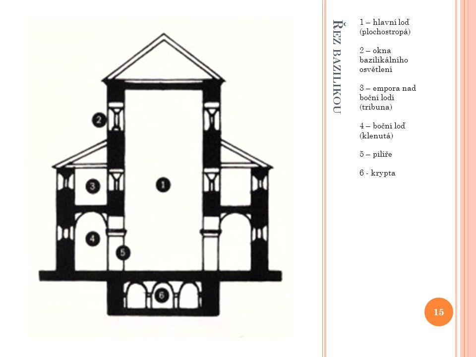 Ř EZ BAZILIKOU 1 – hlavní loď (plochostropá) 2 – okna bazilikálního osvětlení 3 – empora nad boční lodí (tribuna) 4 – boční loď (klenutá) 5 – pilíře 6