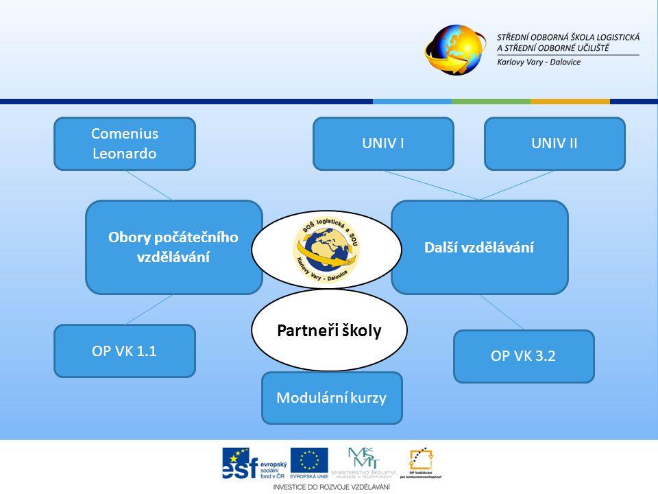 Partneři školy UNIV IUNIV II OP VK 1.1 OP VK 3.2 Další vzdělávání Modulární kurzy Obory počátečního vzdělávání Comenius Leonardo