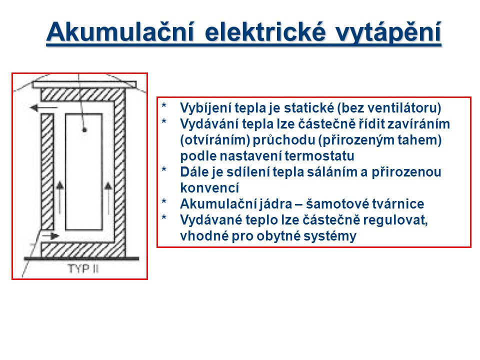 Akumulační elektrické vytápění *Vybíjení tepla je statické (bez ventilátoru) *Vydávání tepla lze částečně řídit zavíráním (otvíráním) průchodu (přirozeným tahem) podle nastavení termostatu *Dále je sdílení tepla sáláním a přirozenou konvencí *Akumulační jádra – šamotové tvárnice *Vydávané teplo lze částečně regulovat, vhodné pro obytné systémy