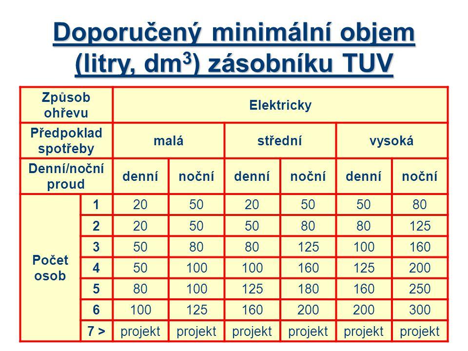 Doporučený minimální objem (litry, dm 3 ) zásobníku TUV Způsob ohřevu Elektricky Předpoklad spotřeby malástřednívysoká Denní/noční proud dennínočnídennínočnídennínoční Počet osob 120502050 80 22050 80 125 35080 125100160 450100 160125200 580100125180160250 6100125160200 300 7 >projekt