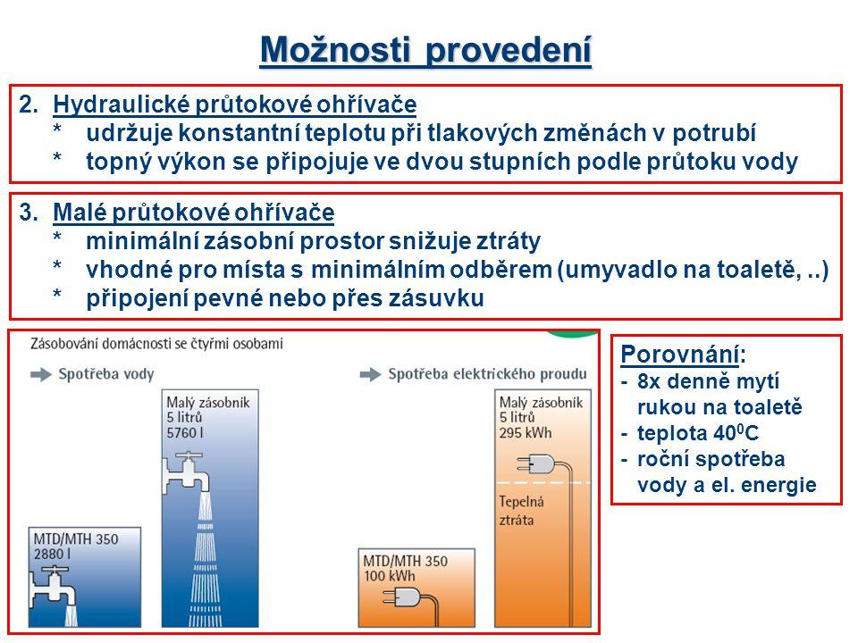 Možnosti provedení 2.Hydraulické průtokové ohřívače *udržuje konstantní teplotu při tlakových změnách v potrubí *topný výkon se připojuje ve dvou stupních podle průtoku vody 3.Malé průtokové ohřívače *minimální zásobní prostor snižuje ztráty *vhodné pro místa s minimálním odběrem (umyvadlo na toaletě,..) *připojení pevné nebo přes zásuvku Porovnání: -8x denně mytí rukou na toaletě -teplota 40 0 C -roční spotřeba vody a el.