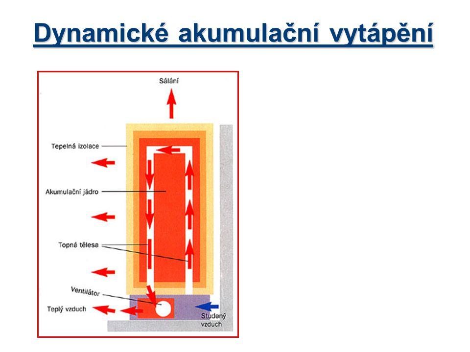 Dynamické akumulační vytápění