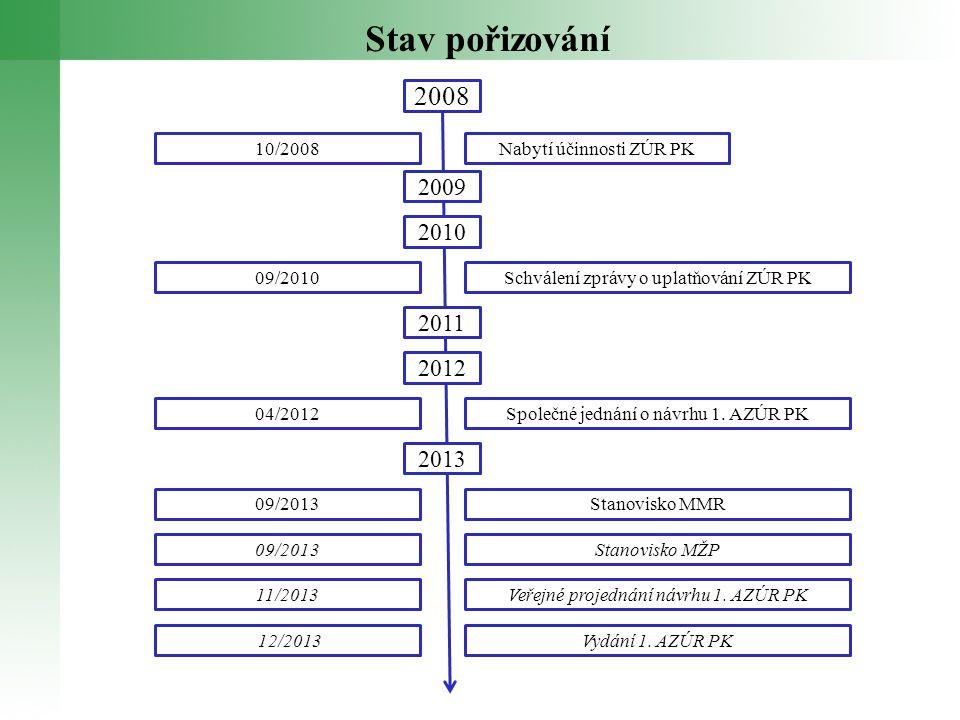 Stav pořizování Nabytí účinnosti ZÚR PK10/2008 Schválení zprávy o uplatňování ZÚR PK09/2010 Společné jednání o návrhu 1.