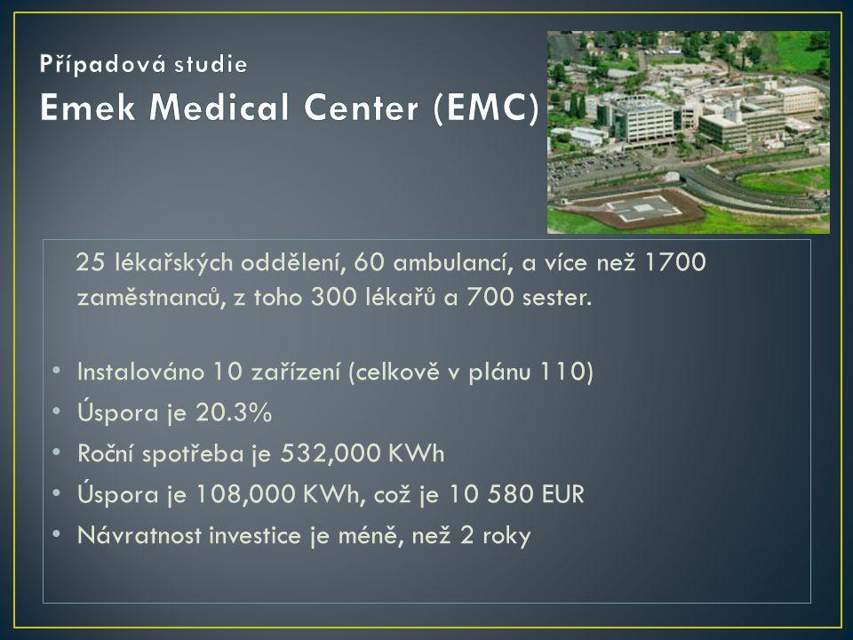 25 lékařských oddělení, 60 ambulancí, a více než 1700 zaměstnanců, z toho 300 lékařů a 700 sester. • Instalováno 10 zařízení (celkově v plánu 110) • Ú