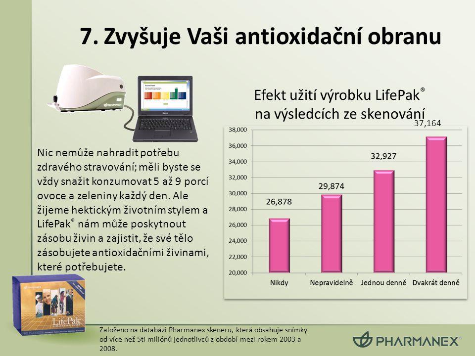 Založeno na databázi Pharmanex skeneru, která obsahuje snímky od více než 5ti miliónů jednotlivců z období mezi rokem 2003 a 2008. Efekt užití výrobku