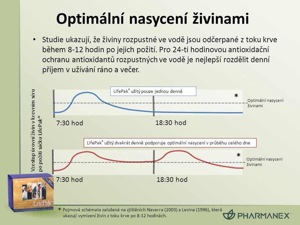 Optimální nasycení živinami • Studie ukazují, že živiny rozpustné ve vodě jsou odčerpané z toku krve během 8-12 hodin po jejich požití. Pro 24-ti hodi