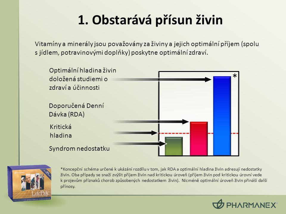 1. Obstarává přísun živin Vitamíny a minerály jsou považovány za živiny a jejich optimální příjem (spolu s jídlem, potravinovými doplňky) poskytne opt