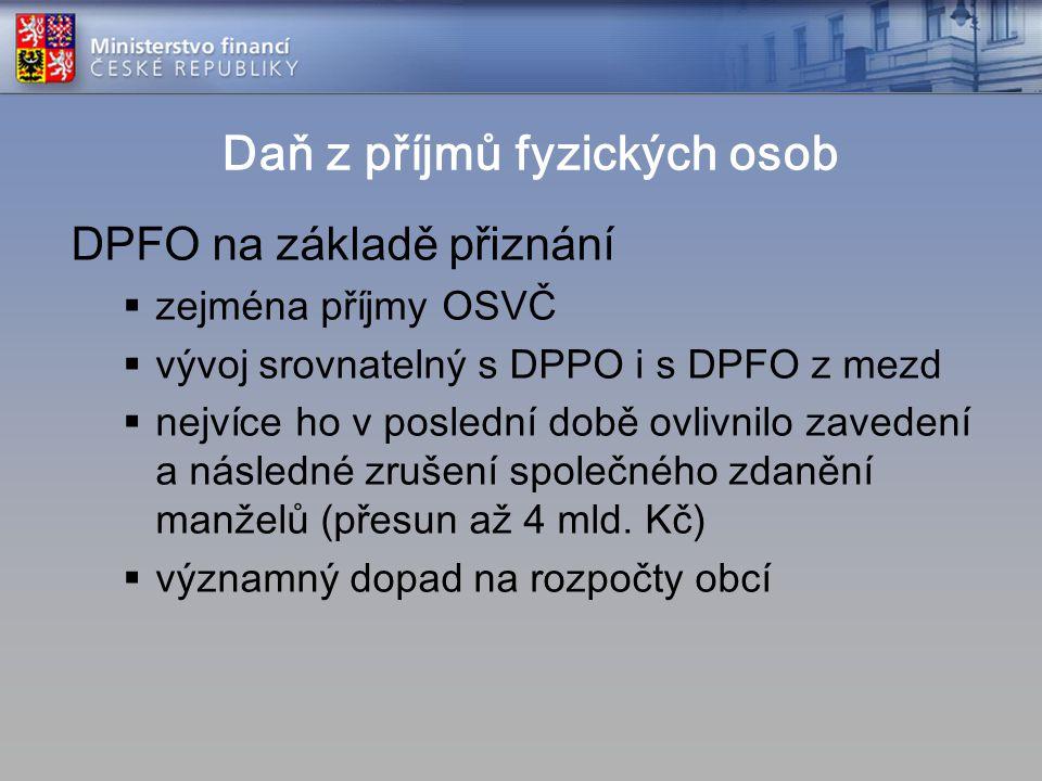 Daň z příjmů fyzických osob DPFO na základě přiznání  zejména příjmy OSVČ  vývoj srovnatelný s DPPO i s DPFO z mezd  nejvíce ho v poslední době ovl