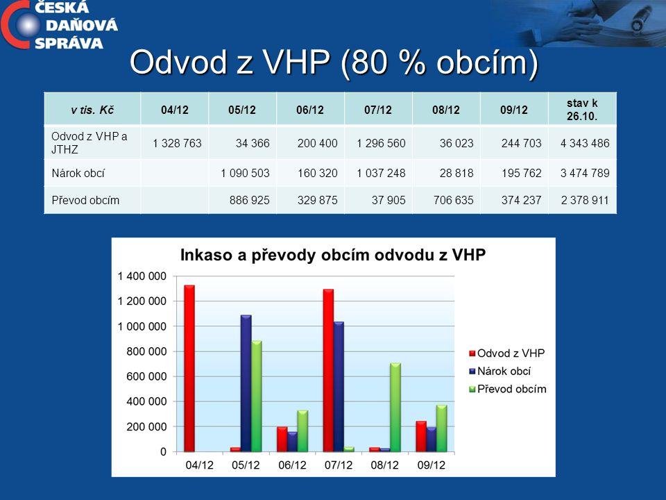 Odvod z VHP (80 % obcím) v tis.Kč04/1205/1206/1207/1208/1209/12 stav k 26.10.