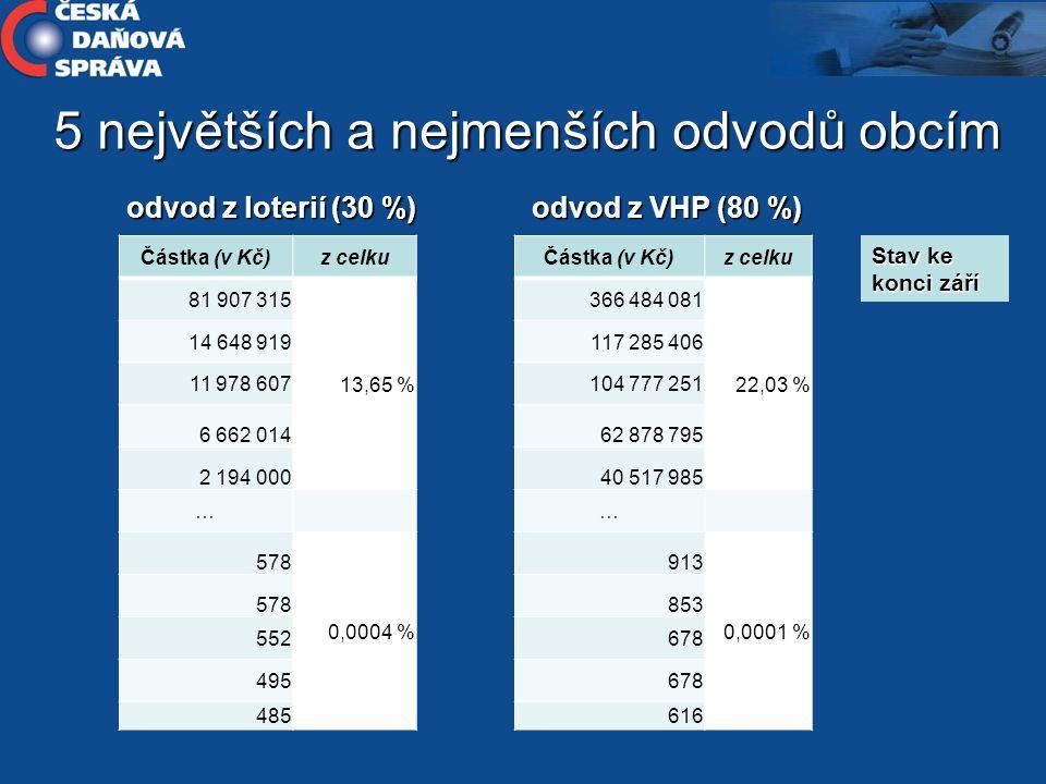 5 největších a nejmenších odvodů obcím Částka (v Kč)z celku 81 907 315 13,65 % 14 648 919 11 978 607 6 662 014 2 194 000 … 578 0,0004 % 578 552 495 48