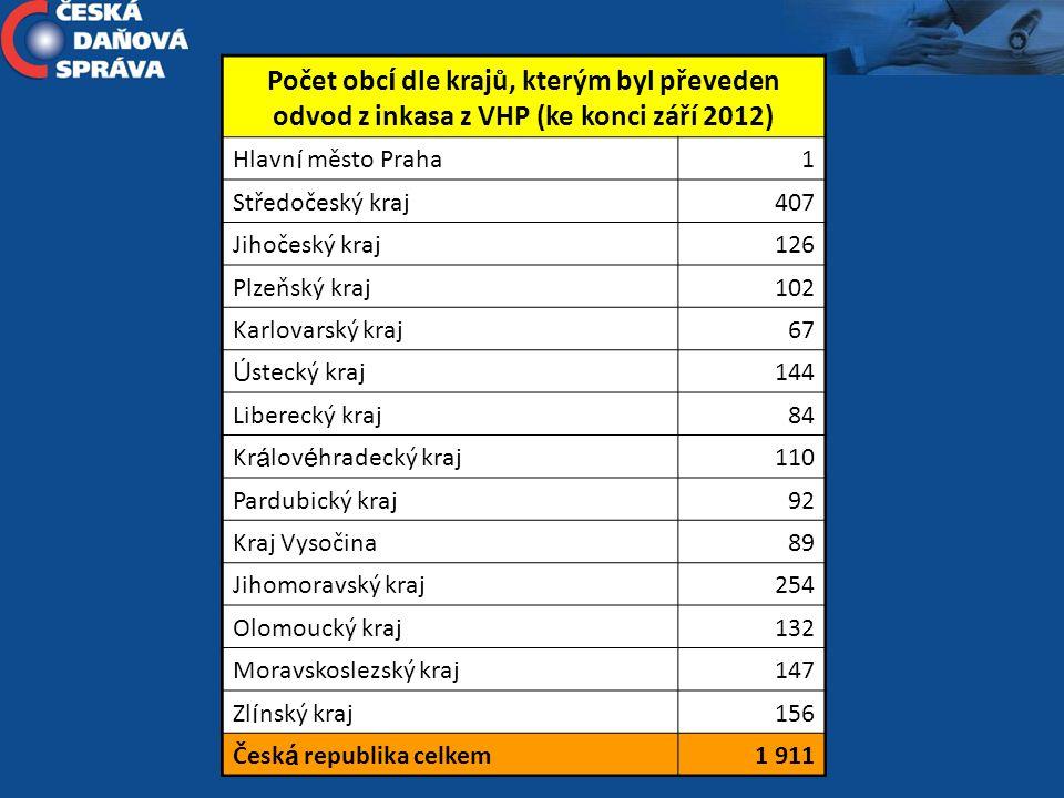 Počet obc í dle krajů, kterým byl převeden odvod z inkasa z VHP (ke konci září 2012) Hlavn í město Praha1 Středočeský kraj407 Jihočeský kraj126 Plzeňs