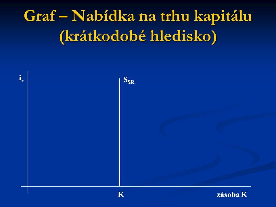 Graf – Nabídka na trhu kapitálu (krátkodobé hledisko) Kzásoba K irir S SR