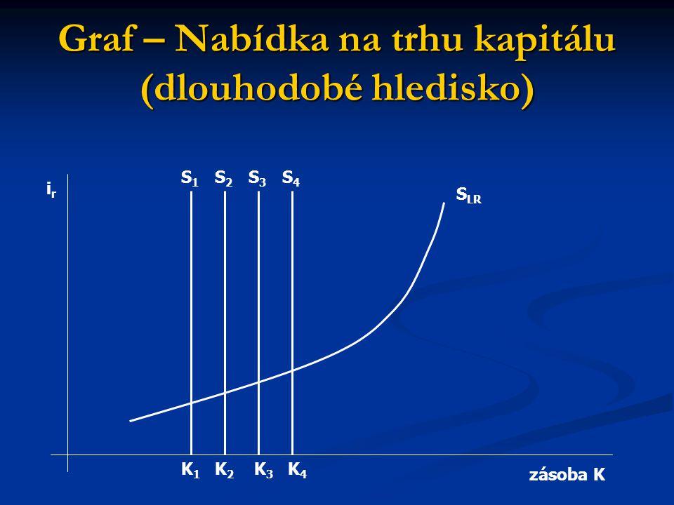 Graf – Nabídka na trhu kapitálu (dlouhodobé hledisko) irir zásoba K S4S4 S3S3 S2S2 S1S1 K1K1 K2K2 K3K3 K4K4 S LR