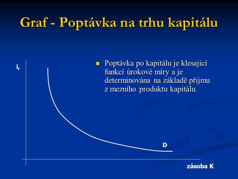Graf - Poptávka na trhu kapitálu irir zásoba K D  Poptávka po kapitálu je klesající funkcí úrokové míry a je determinována na základě příjmu z mezníh