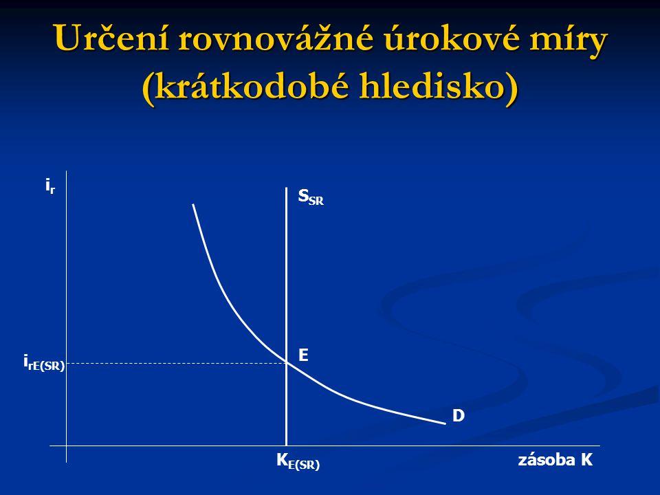 Určení rovnovážné úrokové míry (krátkodobé hledisko) irir zásoba K i rE(SR) K E(SR) S SR E D