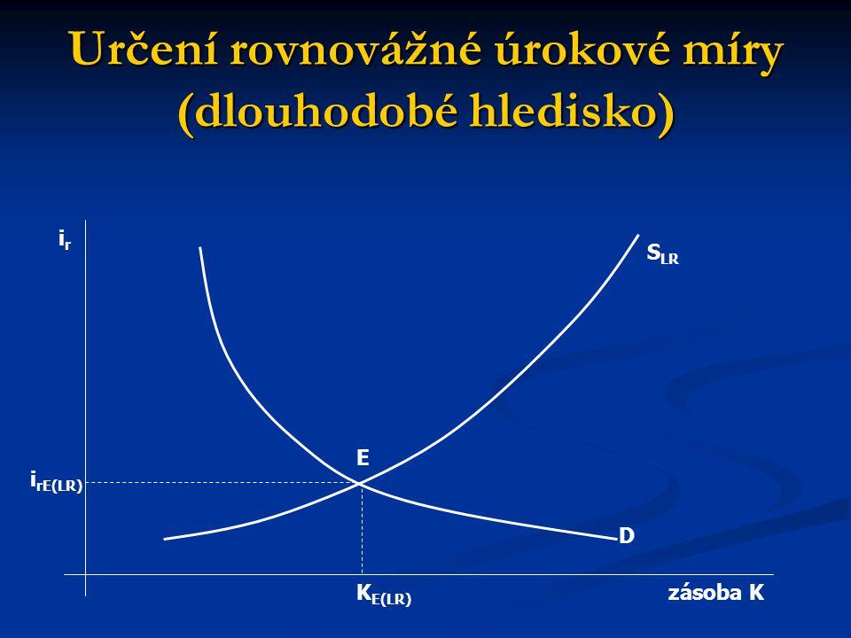 Určení rovnovážné úrokové míry (dlouhodobé hledisko) irir zásoba K i rE(LR) K E(LR) E D S LR