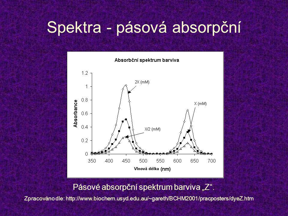 """Spektra - pásová absorpční Pásové absorpční spektrum barviva """"Z"""". Zpracováno dle: http://www.biochem.usyd.edu.au/~gareth/BCHM2001/pracposters/dyeZ.htm"""
