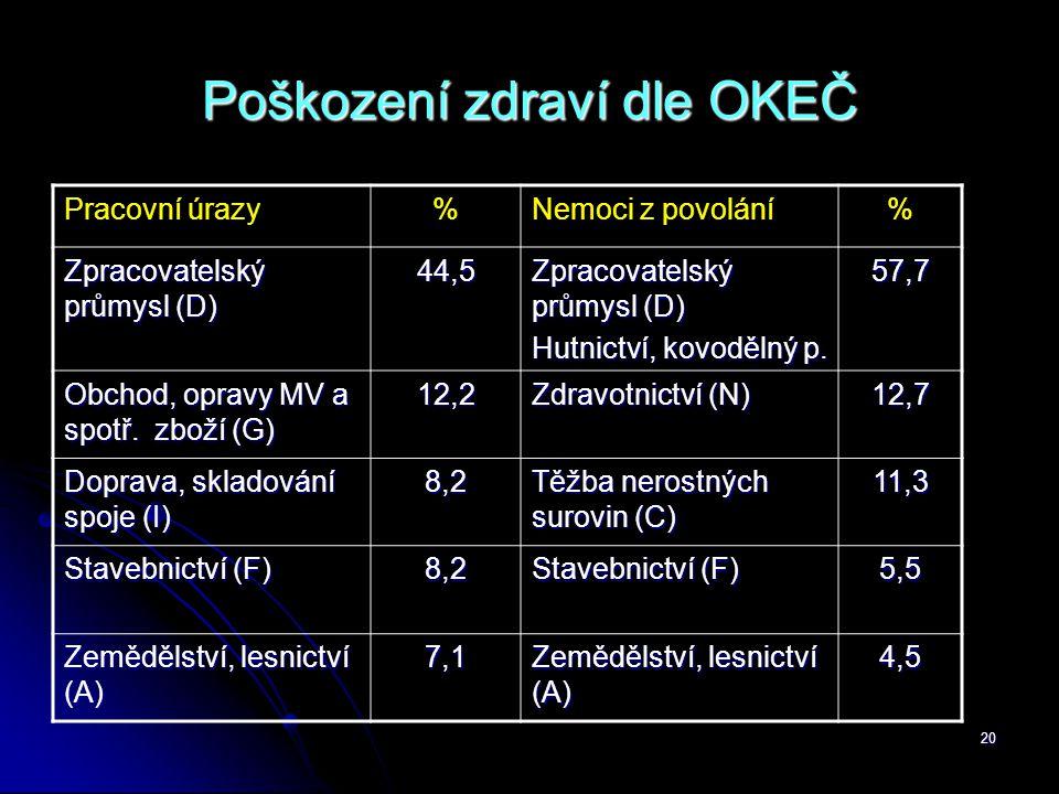 20 Poškození zdraví dle OKEČ Pracovní úrazy%Nemoci z povolání% Zpracovatelský průmysl (D) 44,5 Hutnictví, kovodělný p. 57,7 Obchod, opravy MV a spotř.