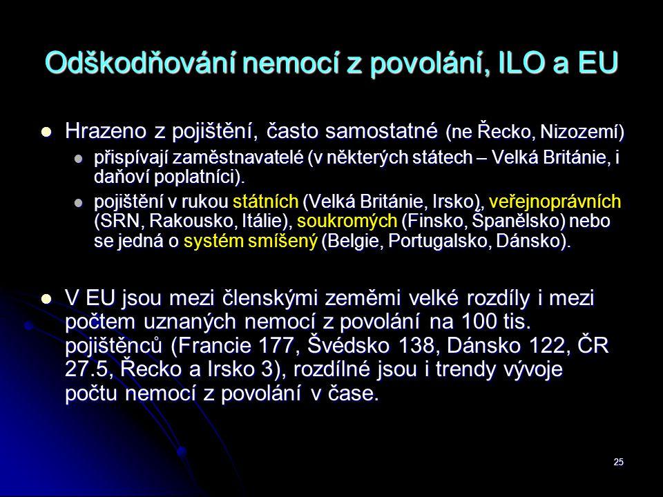 25 Odškodňování nemocí z povolání, ILO a EU  Hrazeno z pojištění, často samostatné (ne Řecko, Nizozemí)  přispívají zaměstnavatelé (v některých stát