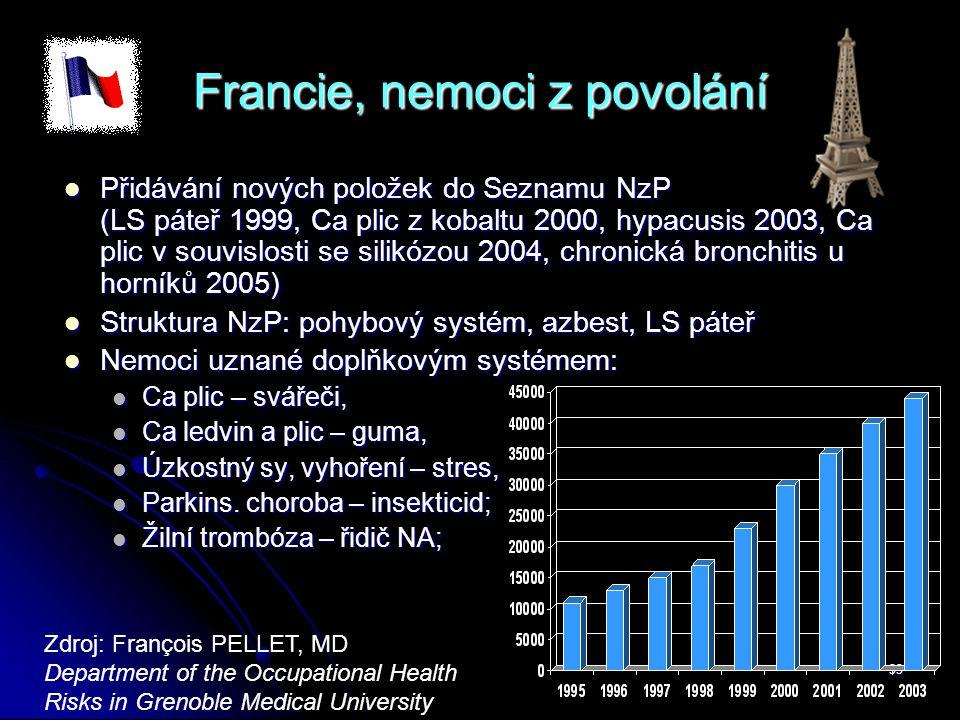 33 Francie, nemoci z povolání  Přidávání nových položek do Seznamu NzP (LS páteř 1999, Ca plic z kobaltu 2000, hypacusis 2003, Ca plic v souvislosti