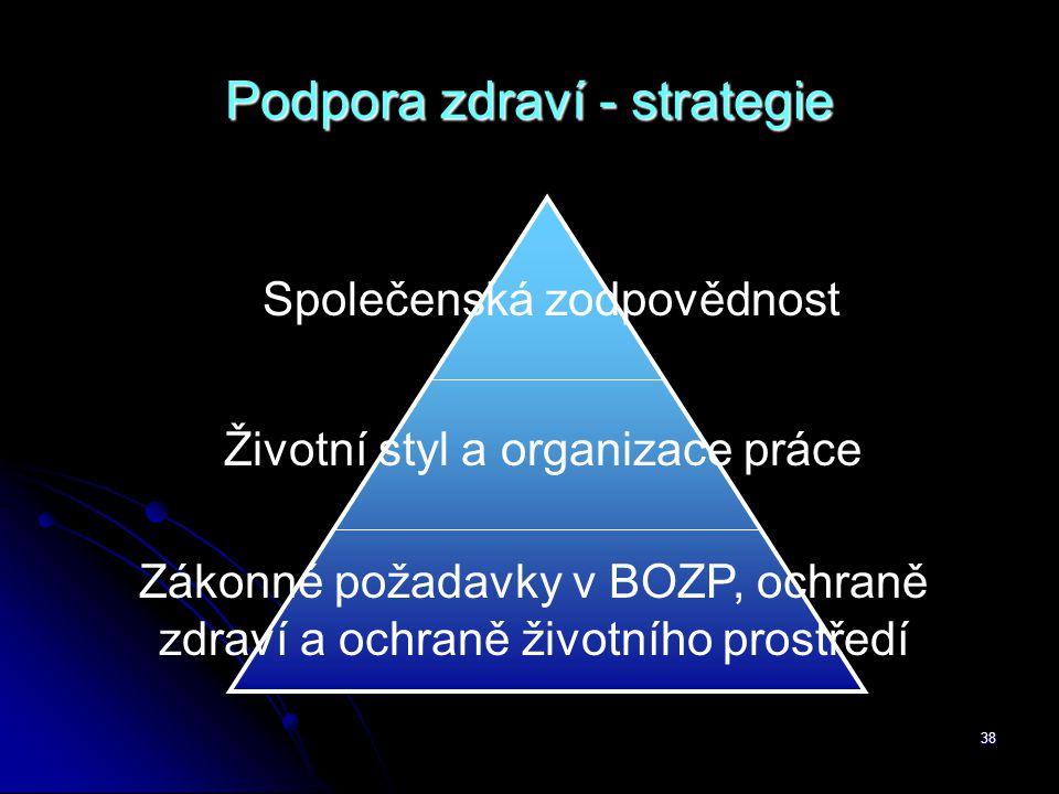 38 Podpora zdraví - strategie Zákonné požadavky v BOZP, ochraně zdraví a ochraně životního prostředí Životní styl a organizace práce Společenská zodpo