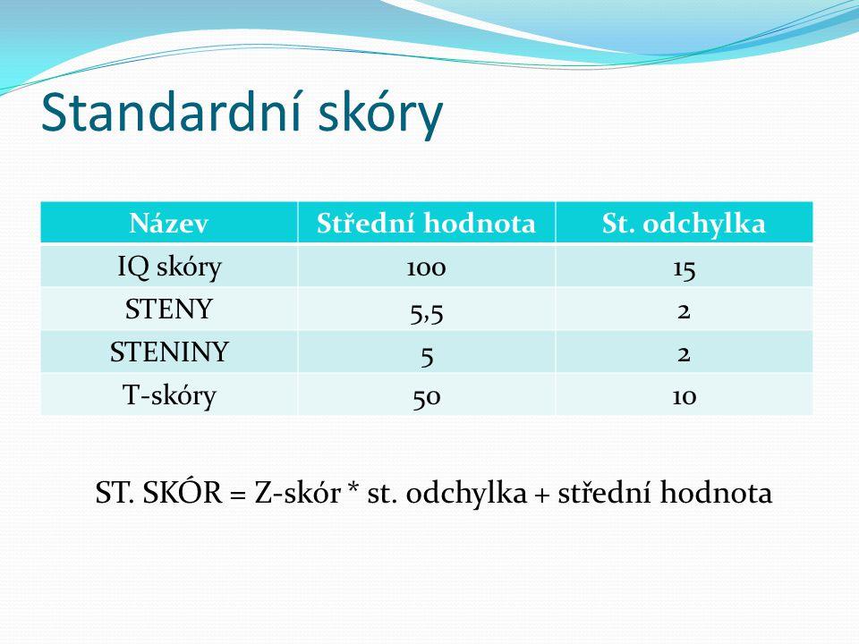 Standardní skóry NázevStřední hodnotaSt. odchylka IQ skóry10015 STENY5,52 STENINY52 T-skóry5010 ST. SKÓR = Z-skór * st. odchylka + střední hodnota