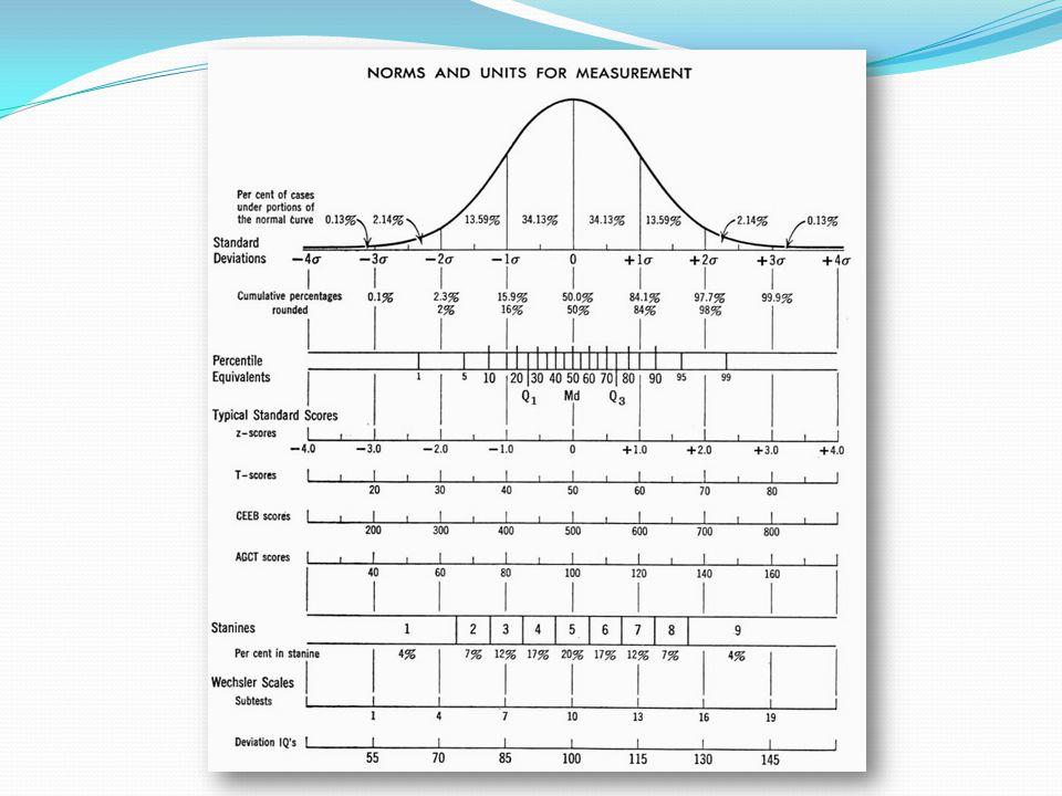 Standardizace  transformace hrubých skórů na standardní (normalizace)  sjednocení, unifikace testové procedury (instrukce, pracovní podmínky, chování examinátora, ale i motivace probanda)  shromáždění a zpracování reprezentativních dat do podoby norem  normativní a standardizační vzorek  Populační, parciální a lokální normy