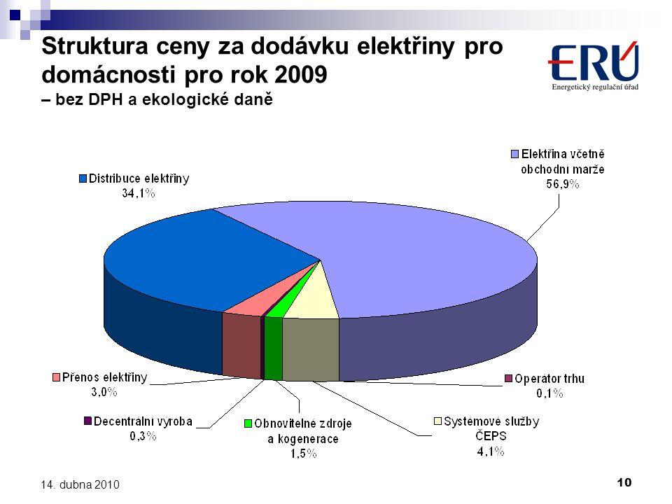 10 14. dubna 2010 Struktura ceny za dodávku elektřiny pro domácnosti pro rok 2009 – bez DPH a ekologické daně
